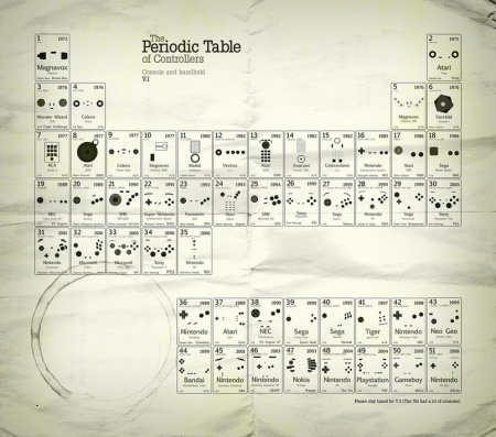 periodic_table_controllers_med-1